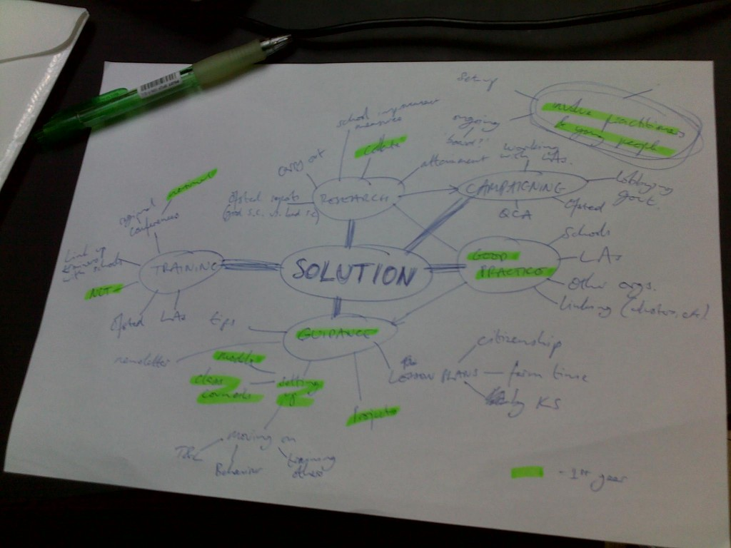 Solution mindmap - what should we be offering?