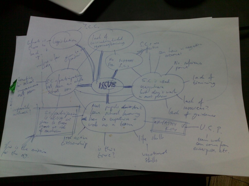Issues mindmap - what are the problems we're trying to address?
